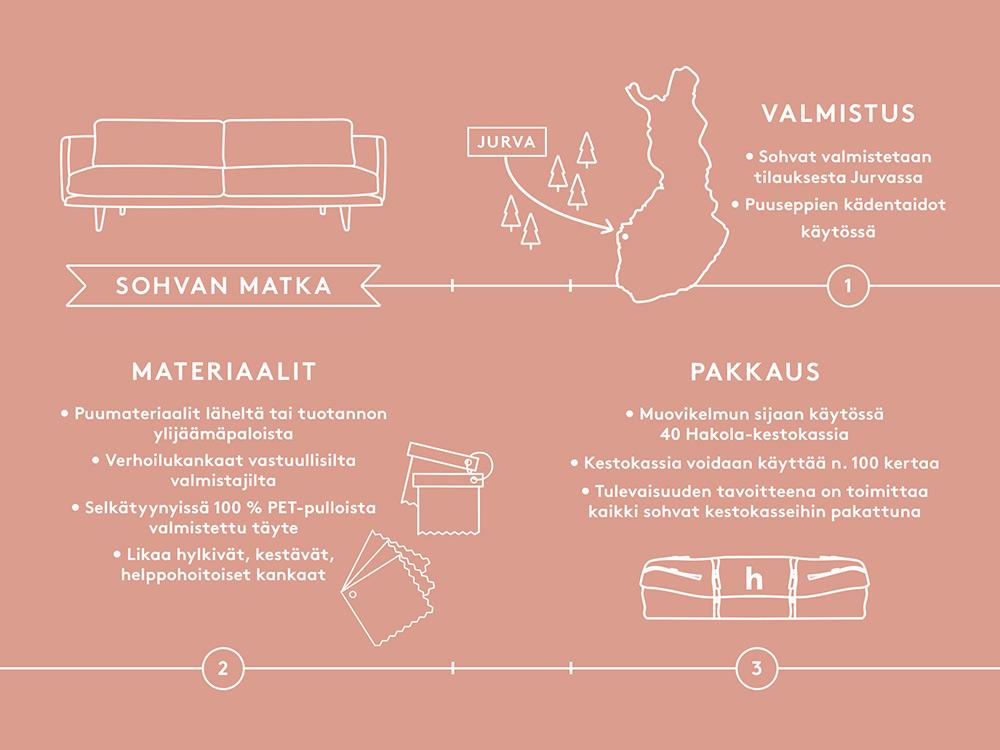 Hakola Sohvan matka: valmistu, materiaalit ja pakkaus
