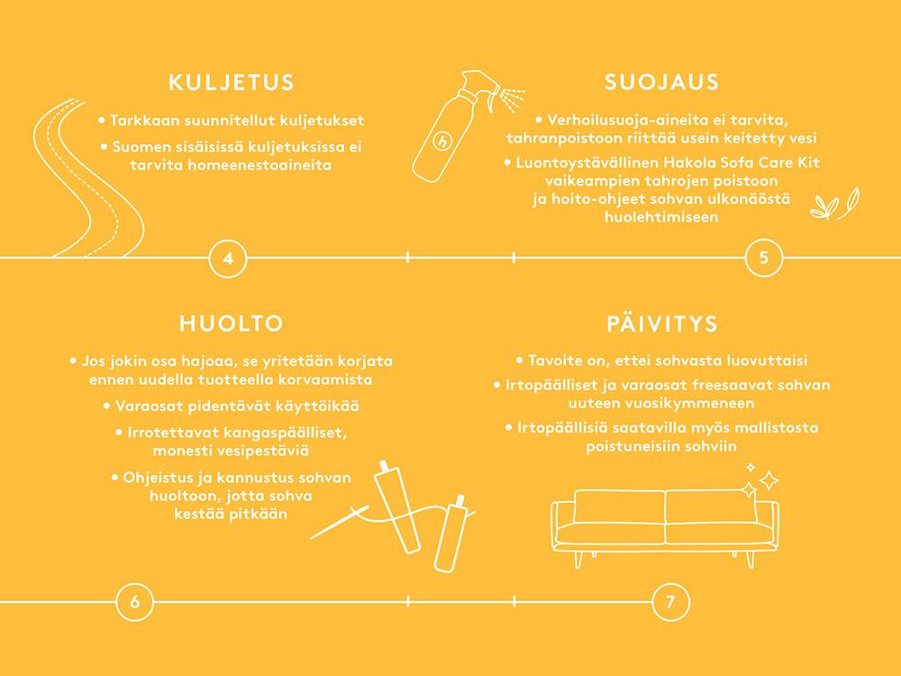 Hakolan sohvan matka: kuljetus, suojaus, huolto ja päivitys